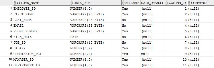 Modify existing column with DEFAULT value – 1Z0-061 Oracle SQL